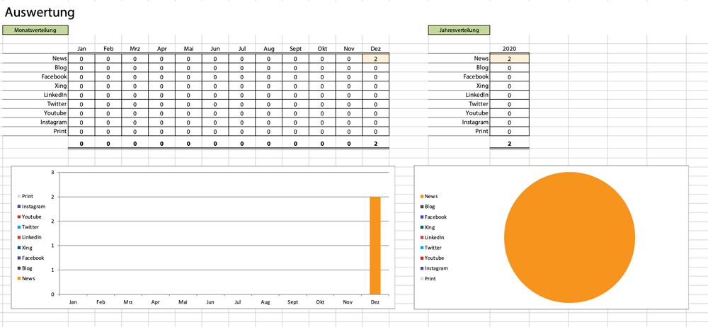 Auswertung der Häufigkeit im Redaktionsplan